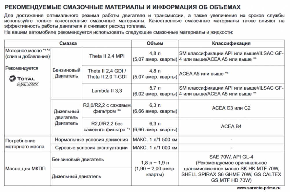 Рекомендуемые смазочные материалы Киа Соренто Прайм 1.png