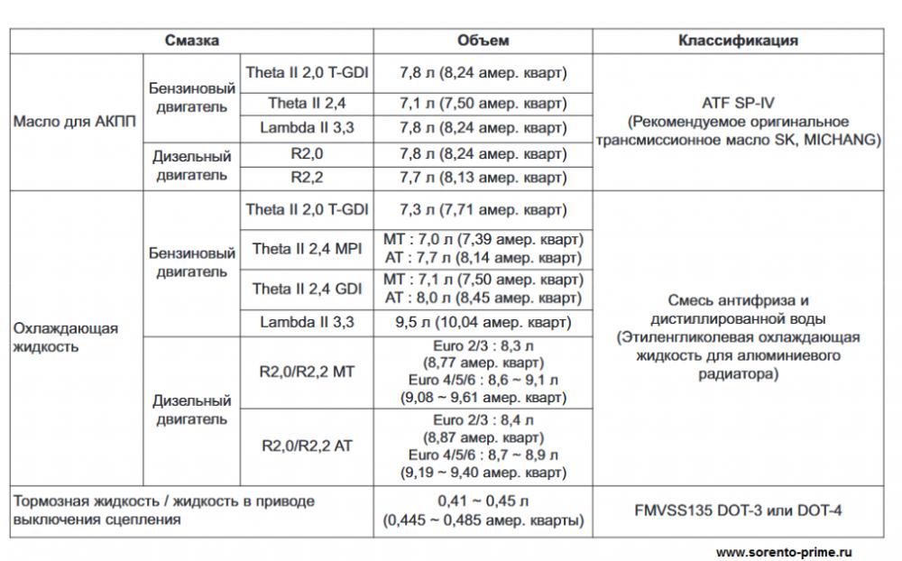 Рекомендуемые смазочные материалы Киа Соренто Прайм 2.png