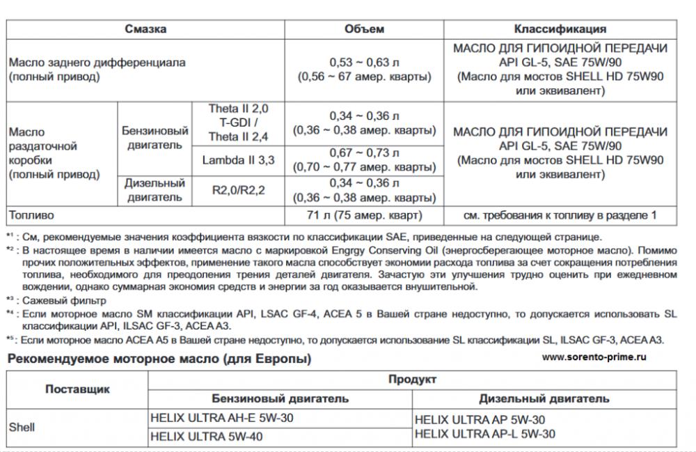Рекомендуемые смазочные материалы Киа Соренто Прайм 3.png